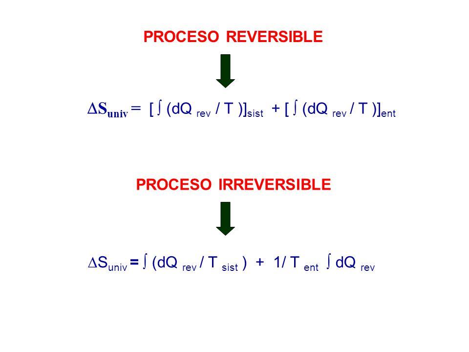 DSuniv = [  (dQ rev / T )]sist + [  (dQ rev / T )]ent